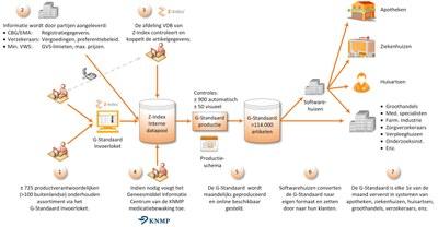 G-Standaard schema